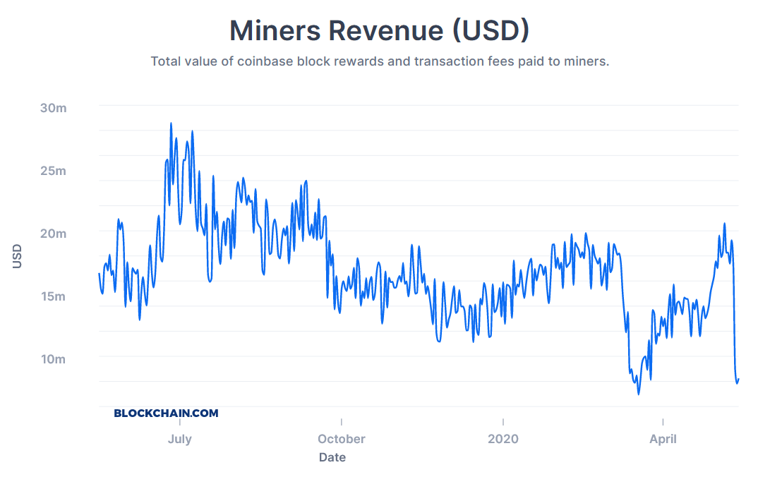 Bitcoin miners' revenue