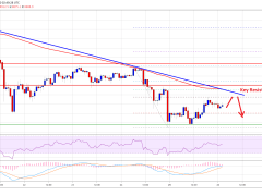 Bitcoin Must Break $9,100 To Avoid A Major Downtrend: Here's Why