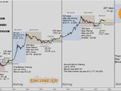 Dismal U.S. Stocks Warning Puts Bitcoin Hedge Funds in Spotlight