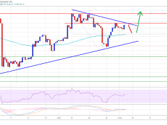 Ethereum Seems Resilient Above $200: Here's Strong Case For Rally To $250