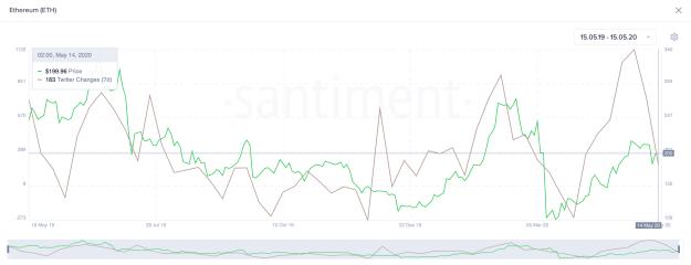 Ethereum Twitter Changes. (Source: Santiment)