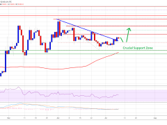 Bitcoin Daily Chart Indicates Crucial Bullish Breakout Towards $10,000
