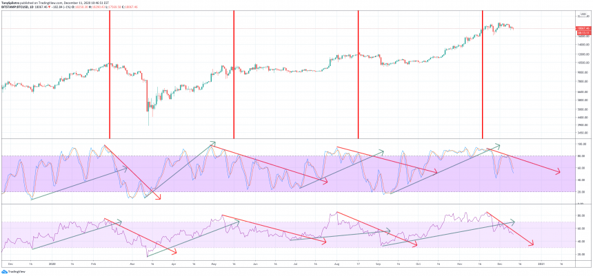 bitcoin rsi stoch