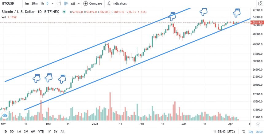 Bitcoin in December 2020 versus April 2021. Source: BTCUSD on TradingView.com