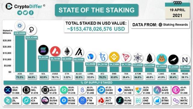 Cardano is top staking platform