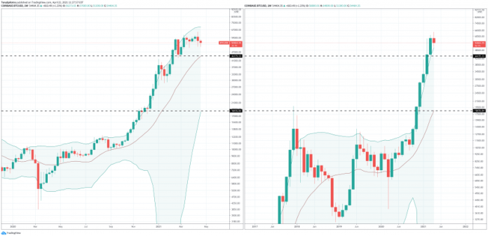 bitcoin bollinger bands zoomed