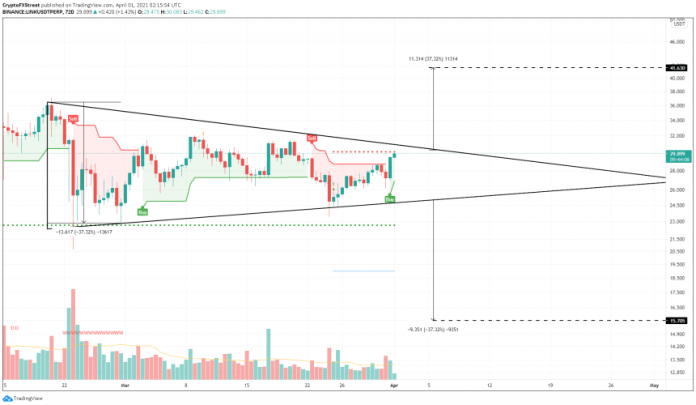 Chainlink symmetrical triangle outlook, as presented by Akash Girimath. Source: LINKUSDT on TradingView.com