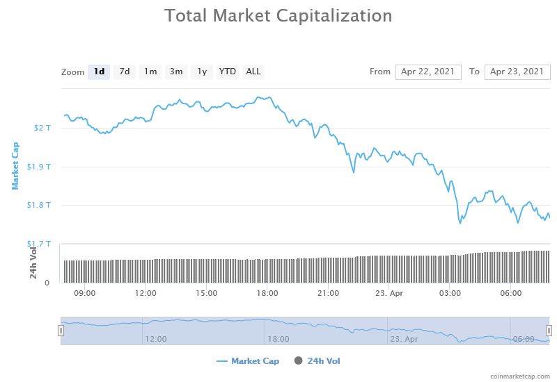 Tax hike proposal coincided with slump in total crypto market cap