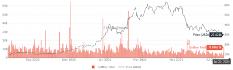 Bitcoin Miner Outflow