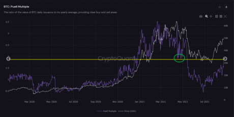 Puell Multiple chart from CrytpoQuant