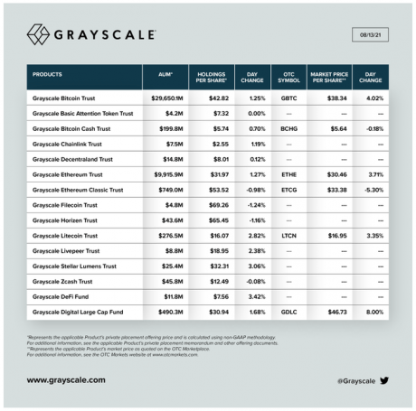 Table showing Grayscale's investment across different crypto products