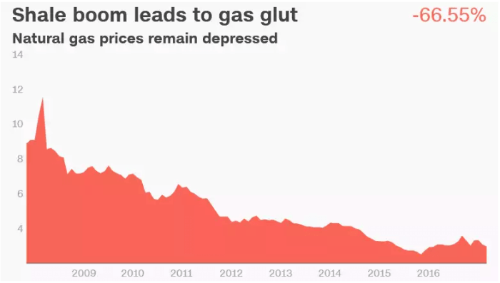 Natural Gas Remains Depressed