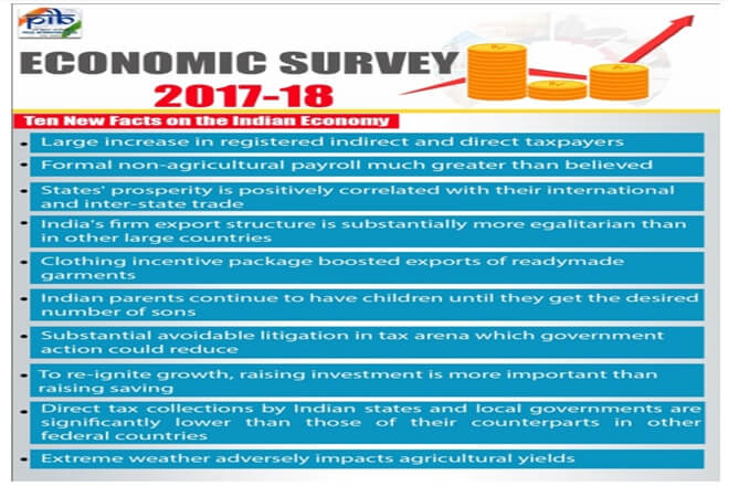 Economic Survey 2018 | Demonetisation and GST Boost Tax Collections