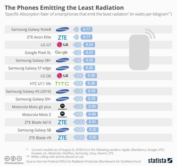 Low Radiation Emitting Mobiles
