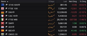 A table showing that European stock markets were mixed on Monday morning.