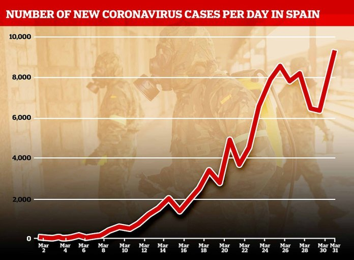 The number of new cases registered in 24 hours also hit a new high Tuesday at 9,222. Spain's total number of infections rose from 85,195 to 94,417