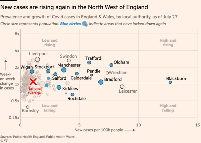 Chart showing that new cases are rising again in the North West of England, including in places like Liverpool and Swindon that have not been subject to new lockdowns