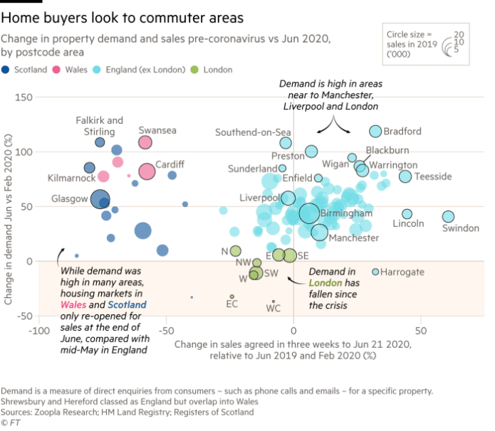 Scatter chart showing home buyers look to commuter areas