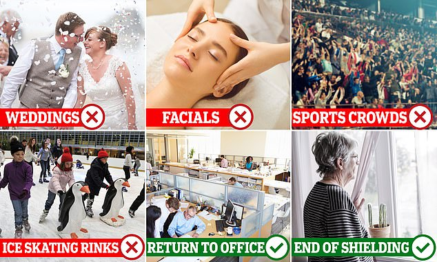 Plans to allow wedding receptions for up to 30 people in England have been delayed, as has the reopening of 'close contact' services like beauticians, ice rinks and a pilot to get crowds back to sports venues. However, shielding measures are still being eased while workers will still be encouraged to go back to the office next month