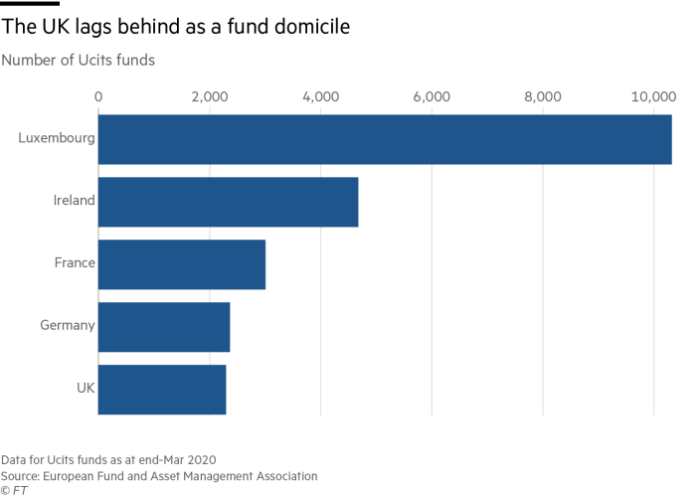 The UK lags behind as a fund domicile