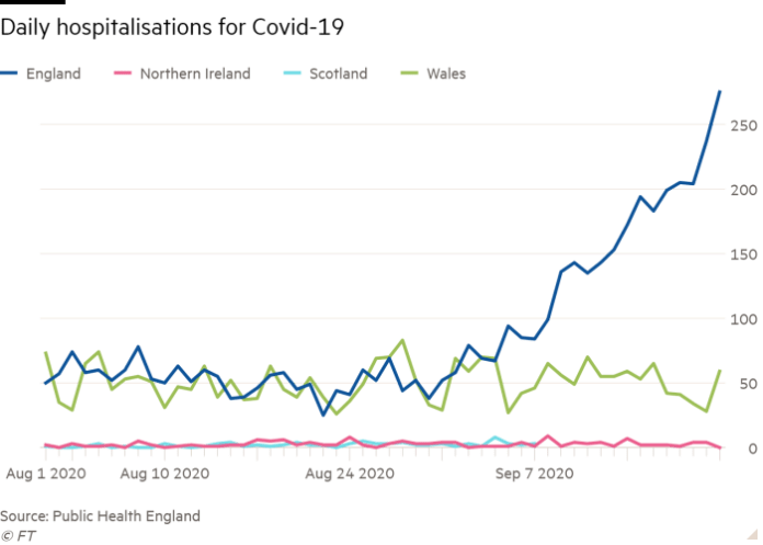Line chart of  showing Daily hospitalisations for Covid-19