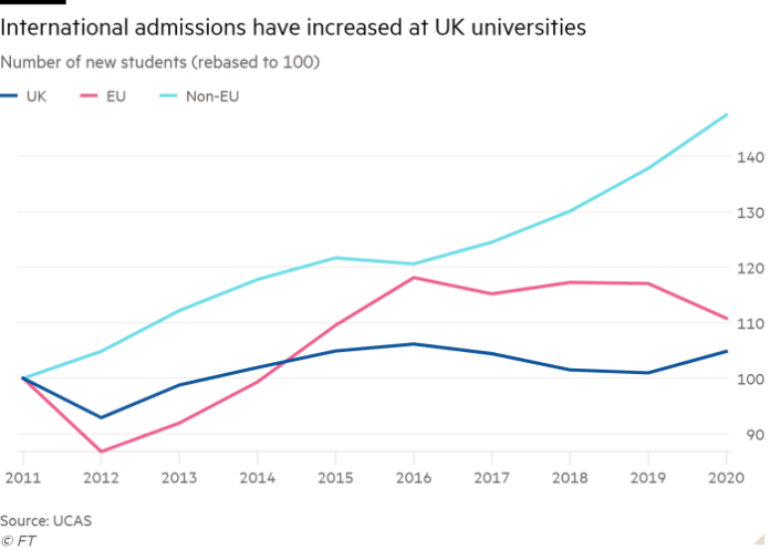 Line chart of number of new students (rebased to 100) showing International admissions have increased at UK universities