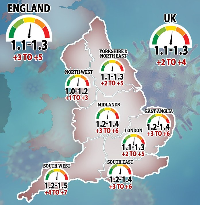 King's College London academics claimed the R rate has already dropped to the crucial level of one in England, but SAGE estimates it is between 1.1 and 1.3 (shown, SAGE's predicted R rates across the country)