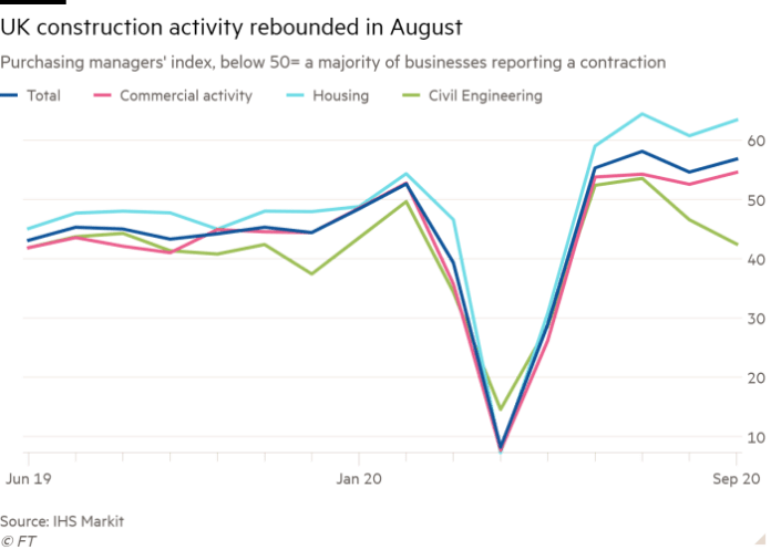 Line chart of Purchasing managers' index, below 50= a majority of businesses reporting a contraction showing UK construction activity rebounded in August