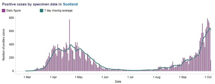 Coronavirus cases in Scotland have been rising sharply since the beginning of September and Nicola Sturgeon has refused to rule out closing pubs and restaurants in hotspot areas or banning people from leaving cities and towns with high infection rates
