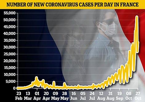 France cases