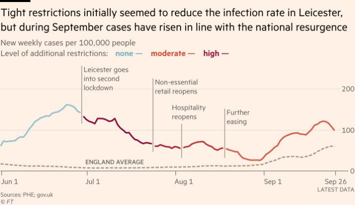 Chart showing that tight restrictions initially seemed to reduce the infection rate in Leicester, but during September cases have risen in line with the national resurgence