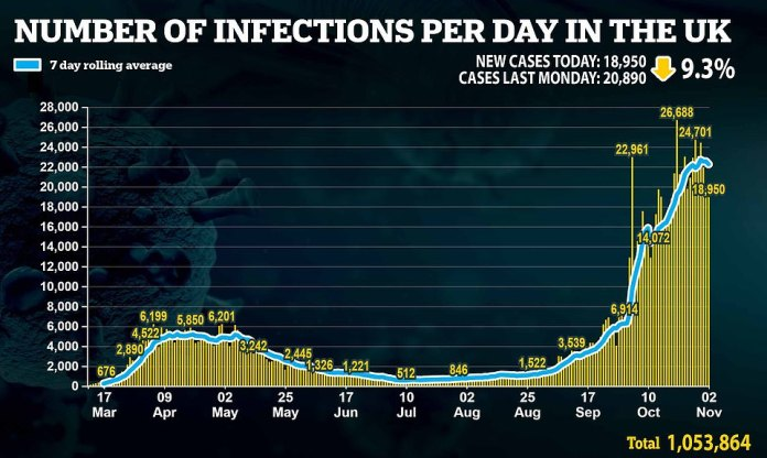 Britain yesterday recorded its lowest number of daily Covid infections for a fortnight on the same day Boris Johnson desperately tried to convince Tory MPs to back a draconian second lockdown.Department of Health figures showed 18,950 people tested positive for the disease, which was down 9.3 per cent in a week and the lowest since Monday, October 19 (18,804)