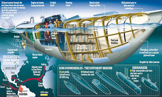 South American drug cartels launch fleet of narco subs