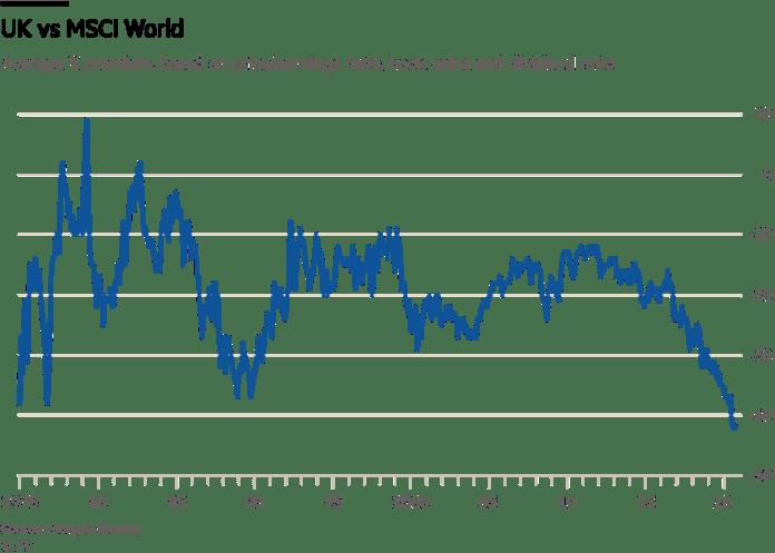 UK vs MSCI World v2