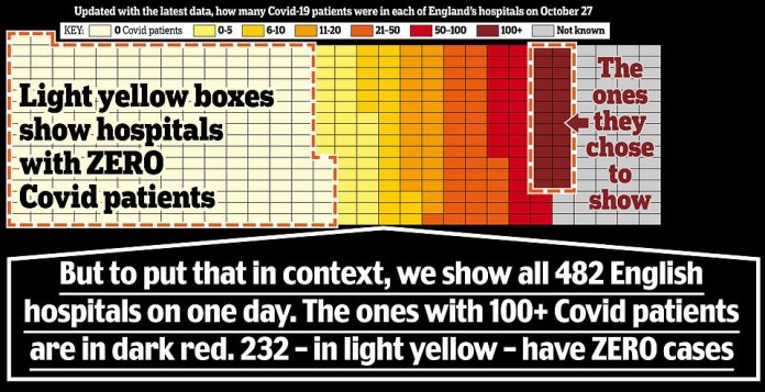 For while 29 hospitals are shown on the slide, the full dataset, published by NHS England, actually includes 482 NHS and private hospitals in England at least 232 of which had not a single Covid-19 patient on October 27