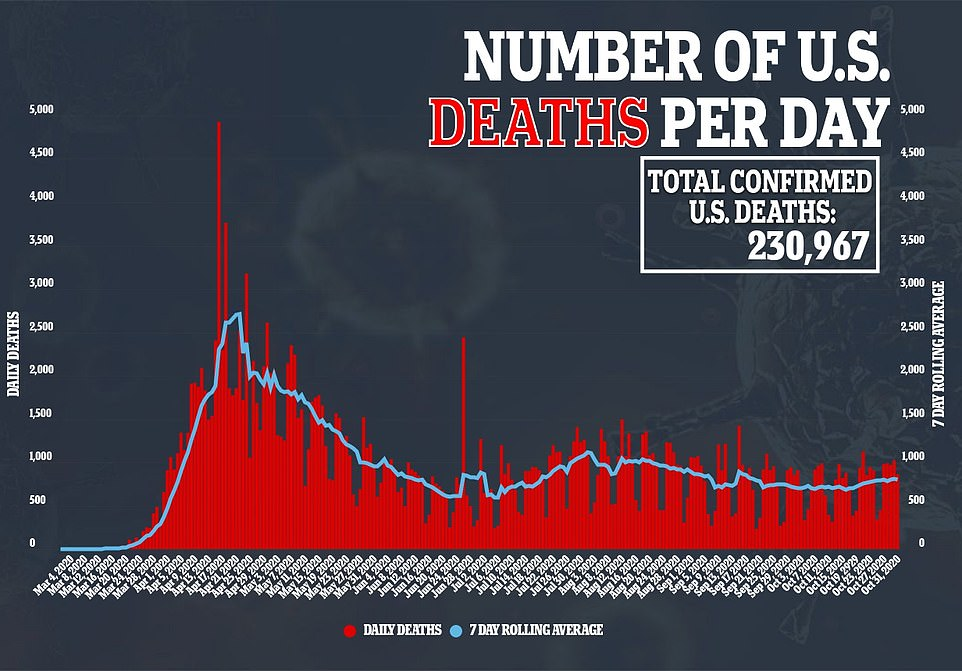 Meanwhile, daily deaths have fallen to lows not seen in two weeks with just 447 reported yesterday