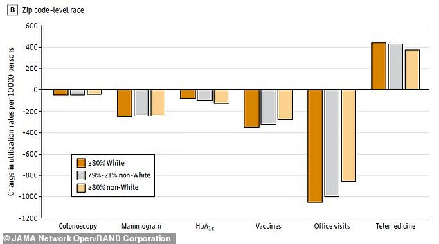 The more white people (darker orange) lived in a neighborhood, the more dramatically visits to doctor offices fell and telemedicine appointments rose in that zipcode