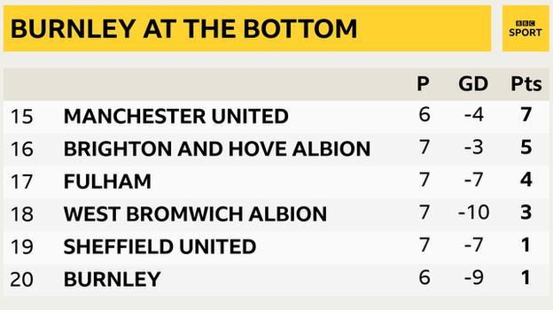 Snapshot of the bottom of the Premier League: 15th Man Utd, 16th Brighton, 17th Fulham, 18th West Brom, 19th Sheff Utd & 20th Burnley