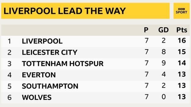 Snapshot of the top of the Premier League: 1st Liverpool, 2nd Leicester, 3rd Tottenham, 4th Everton, 5th Southampton & 6th Wolves
