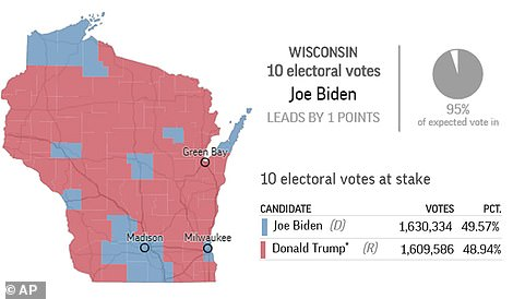 The race in the key states of Michigan and Wisconsin is excruciatingly close but Biden is inching ahead. Trump won both states in 2016. Together, they represent 26 electoral college votes