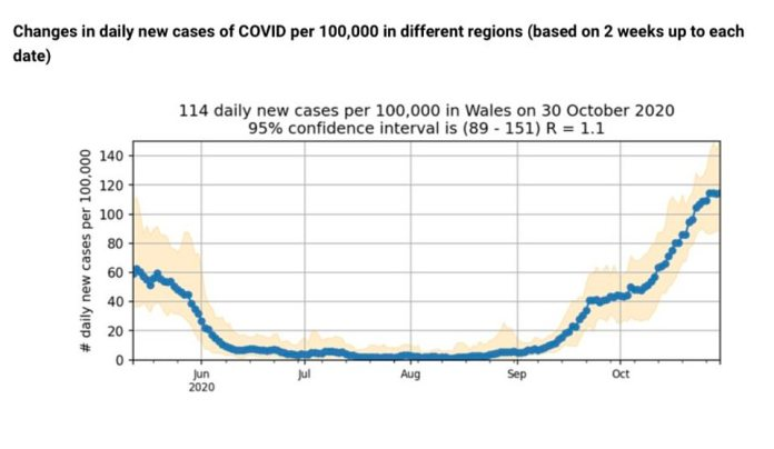 A similar trend has been spotted in Wales, where King's College London think the R may still be as high as 1.1
