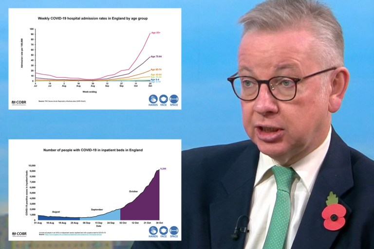 Michael Gove warns four-week national lockdown could be EXTENDED if R rate still high – raising fears of ruined Xmas