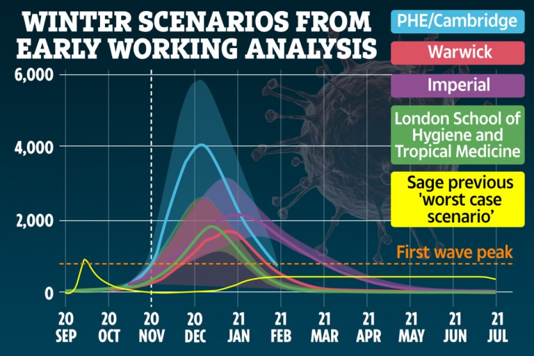 Terrifying death graphs used to justify second Covid lockdown 'proved to be incorrect'