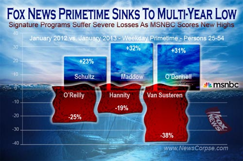 Fox-MSNBC Ratings