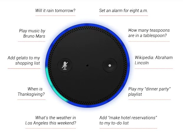 Amazon Echo Befehle