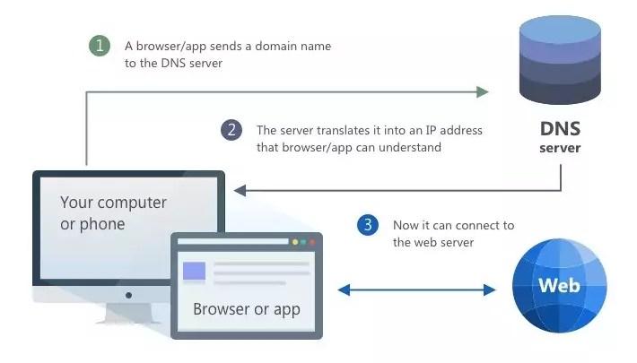 AdGuard startet eigenen DNS-Dienst