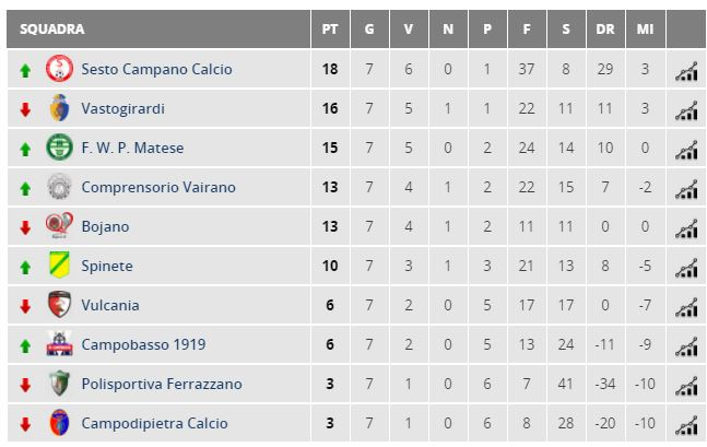 classifica juniores regionali