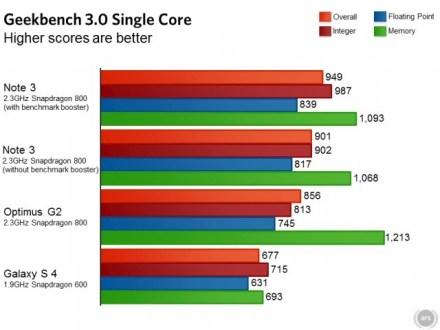 Galaxy Note 3 | Samsung ci riprova ed altera nuovamente i benchmark!