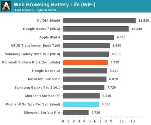Firmware-update-improves-battery-life-of-the-Microsoft-Surface-Pro-2-1