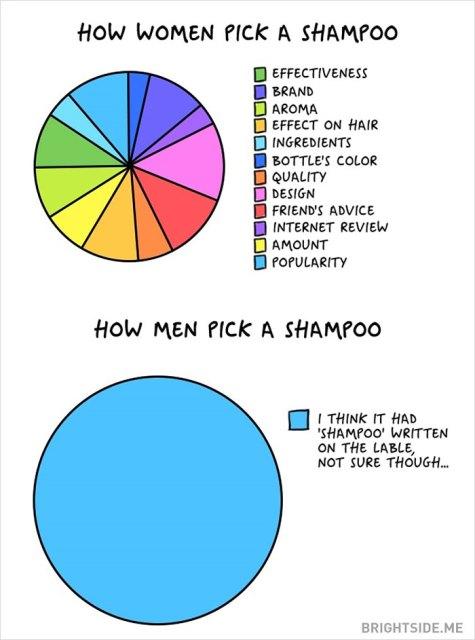 Κάποιες αστείες διαφορές μεταξύ αντρών και γυναικώ